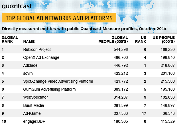 Abridged-Quantcast-Top-Global-Ad-Networks-Platforms-October2014.png